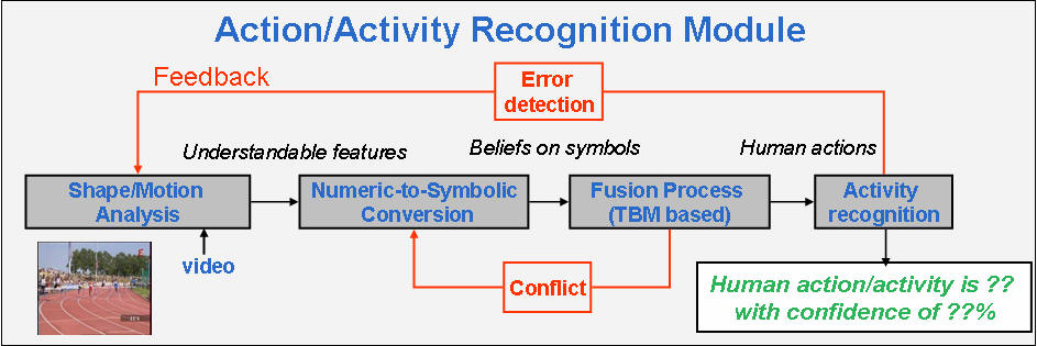Action And Activity Recognition