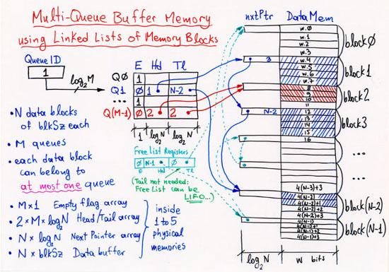 34 multi queue data structures uete cs 534 342 multiple fifo queues sharing one memory ccuart Images